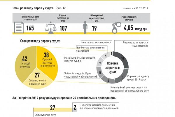 Висновок РГК НАБУ на звіт Національного антикорупційного бюро України