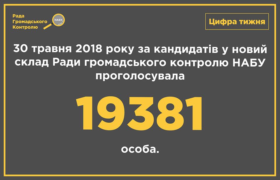 Вибори до РГК НАБУ: офіційні результати