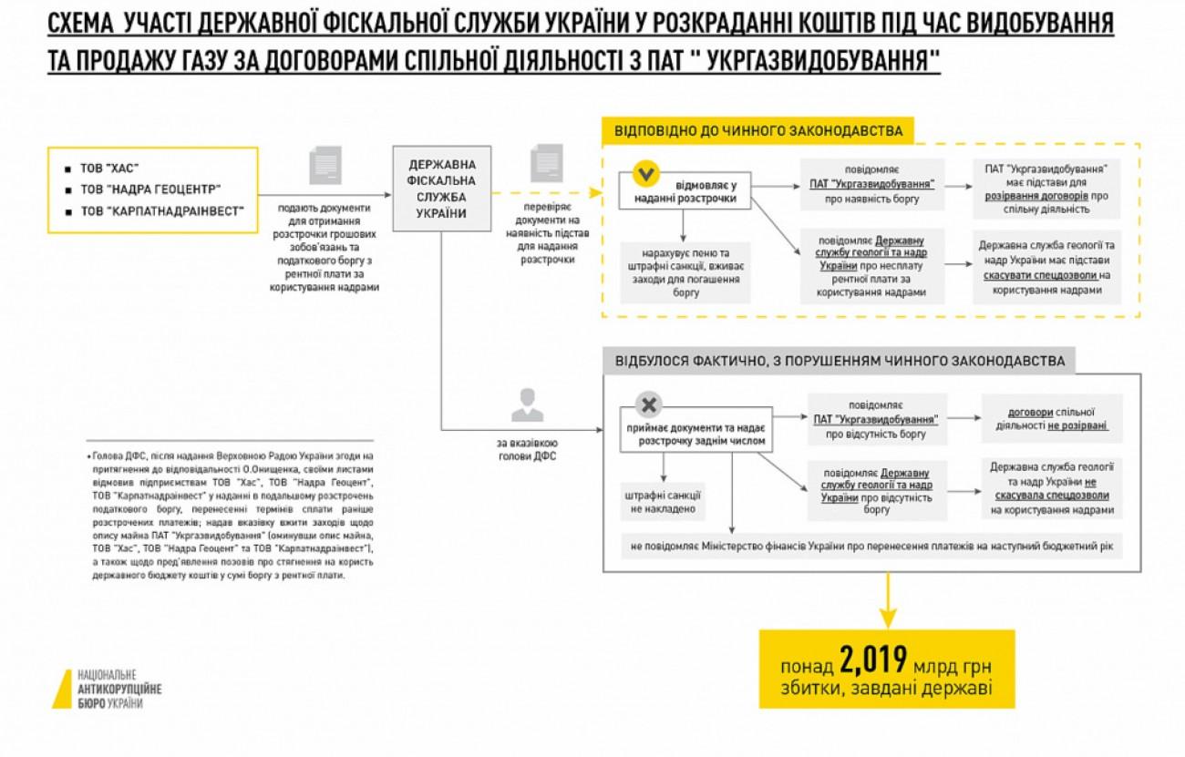 Розгляд адмінпозову Насірова до ДФС в апеляції призупинено