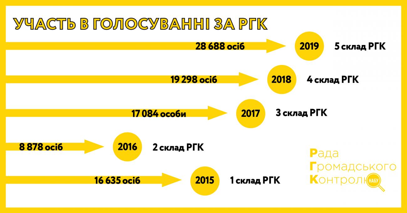 Вибори до РГК НАБУ 2020 — чекаємо нового рекорду?